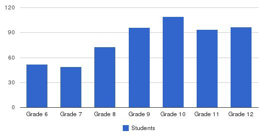 Cascia Hall Preparatory School Students by Grade