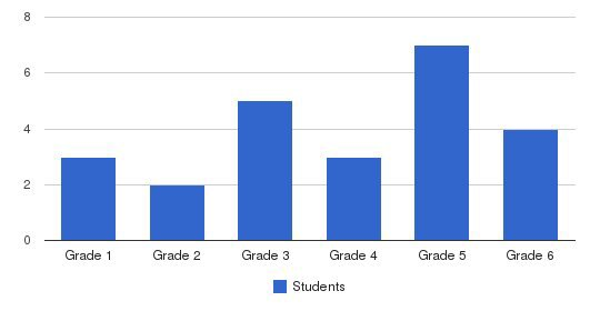Golden West Christian School Students by Grade