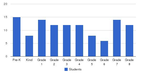 Ponca City Christian Academy Students by Grade