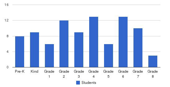 Sunnybrook Christian School Students by Grade