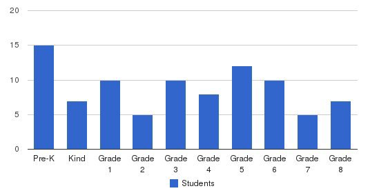 Banks Christian Academy Students by Grade