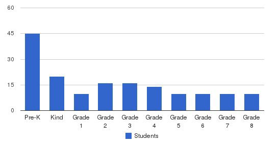 Bethel Christian School Students by Grade