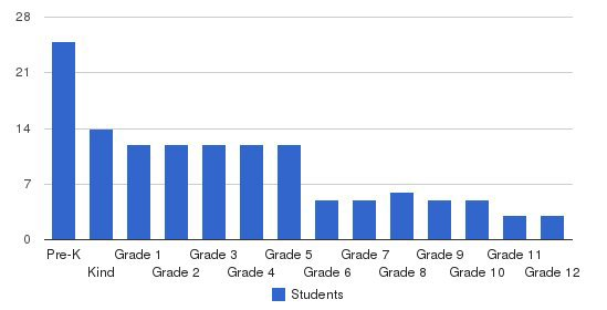 Grace Christian Academy & Preschool Students by Grade