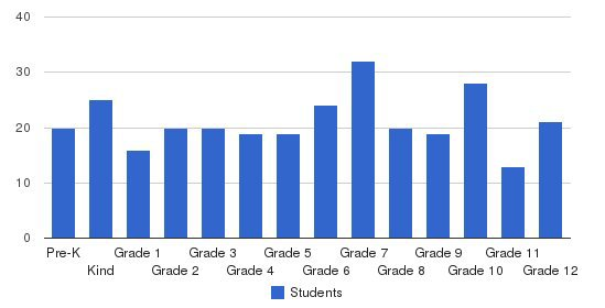 Country Christian School Students by Grade
