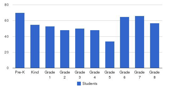 French American International School Students by Grade