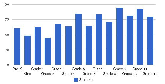 Grace Christian Schools Students by Grade