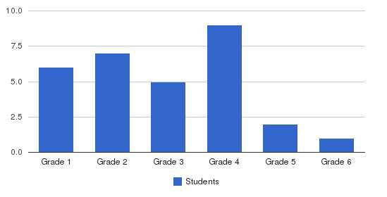Heritage School Students by Grade