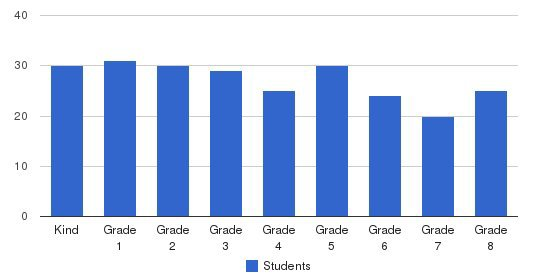 Holy Trinity Catholic School Students by Grade