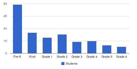Montessori School of Beaverton Students by Grade