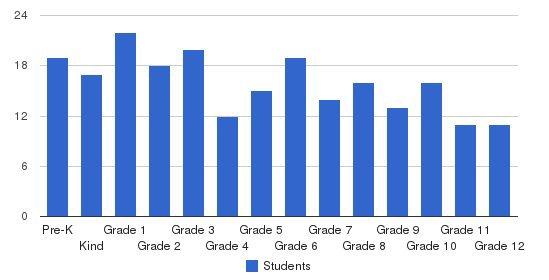 North Clackamas Christian School Students by Grade