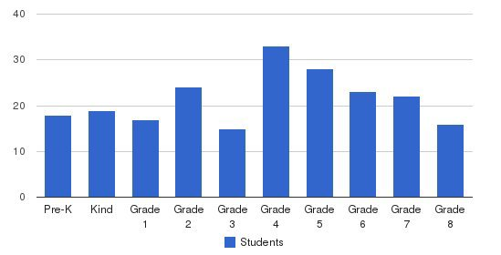 Portland Adventist Elementary School Students by Grade