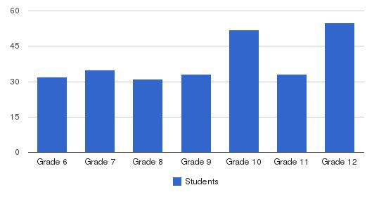 Portland Christian Jr/Sr High School Students by Grade