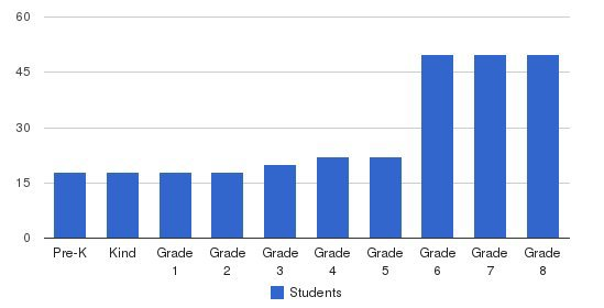 Seven Peaks School Students by Grade