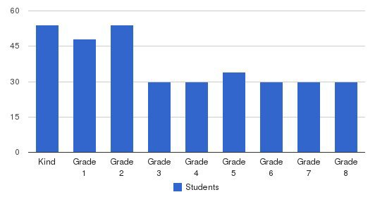 St. Pius X School Students by Grade
