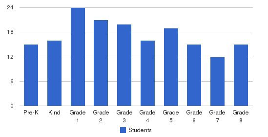 Tualatin Valley Academy Students by Grade