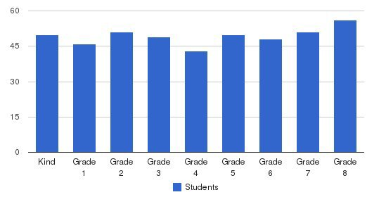 West Hills Christian School Students by Grade