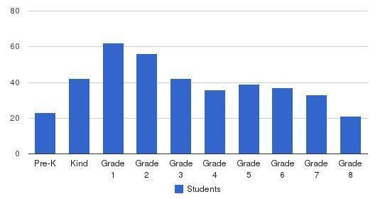 Granada Islamic School Students by Grade