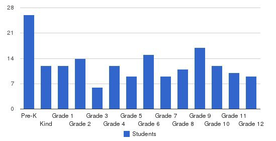 Willamette Valley Christian School Students by Grade