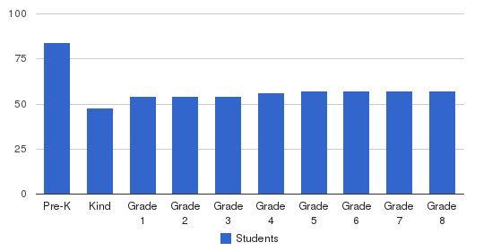 Ancillae-Assumpta Academy Students by Grade