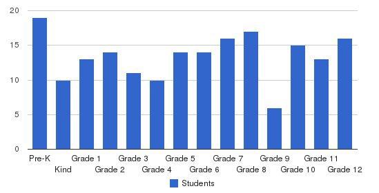 Belleville Mennonite School Students by Grade