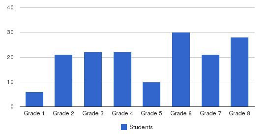 Benchmark School Students by Grade