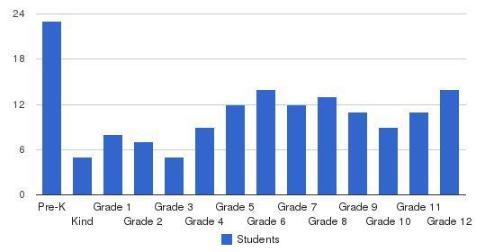 Berks Christian School Students by Grade