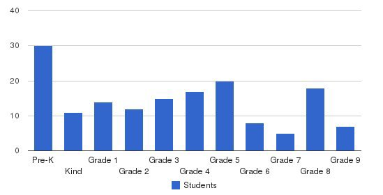 Blair Christian Academy Students by Grade