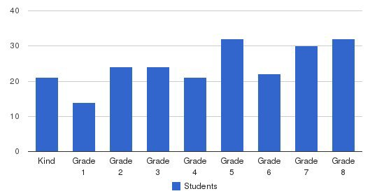Guardian Angel Elementary School Students by Grade