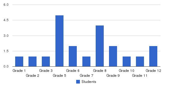 Clarion Center School Students by Grade