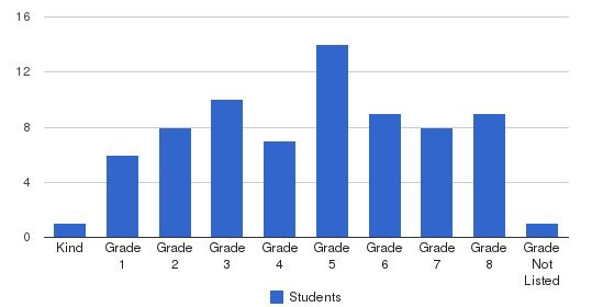 Clearview Mennonite School Students by Grade