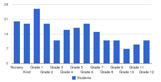 Columbia County Christian School Students by Grade