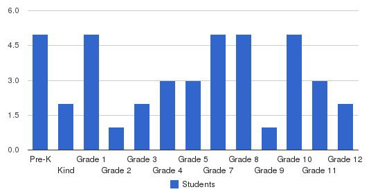 Fulton County Community Christian School Students by Grade