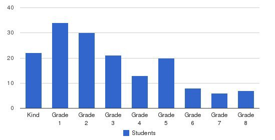 Harvard Place Private School Students by Grade