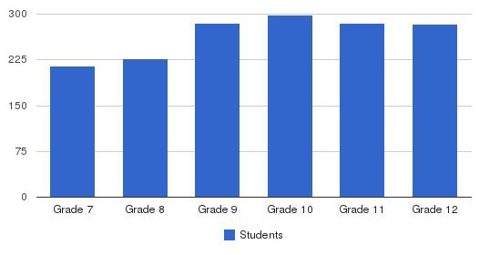 Harvard-Westlake School Students by Grade
