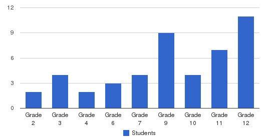 Delta School Students by Grade