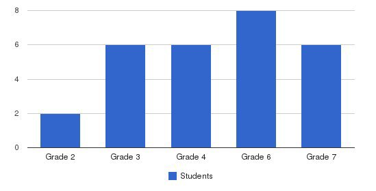 Depaul School Students by Grade