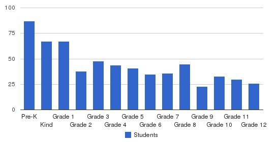 Eden Christian Academy Students by Grade