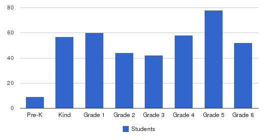 Harvest Christian School Students by Grade