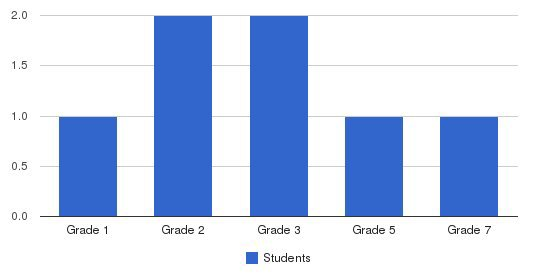 Fairview Village Adventist School Students by Grade