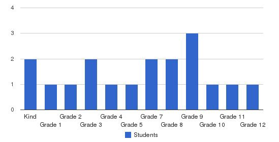 Foundation Christian School Students by Grade