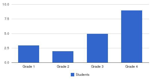 Emerson School Students by Grade