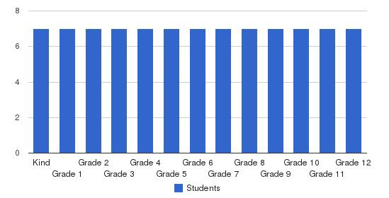 Green Tree School & Services Students by Grade