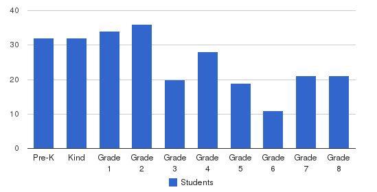 Greene Street Friends School Students by Grade