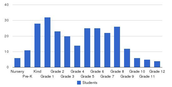 Hillcrest Christian Academy Students by Grade