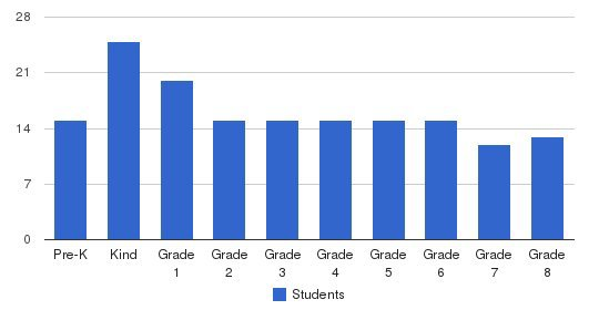 Holy Infancy School Students by Grade