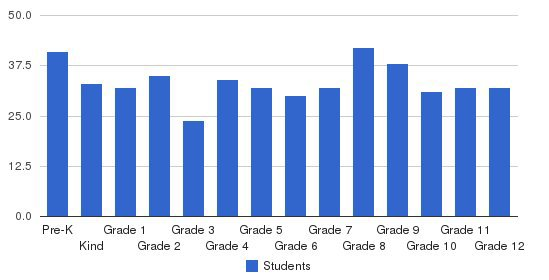 Hesperia Christian School Students by Grade