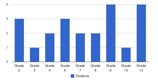 Indiana Wesleyan School Students by Grade