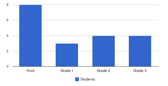 Goldenwest Montessori Schools Students by Grade