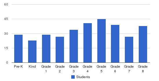 La Salle Academy Students by Grade