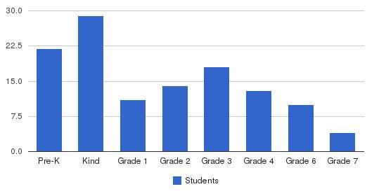 Hillsborough School Students by Grade
